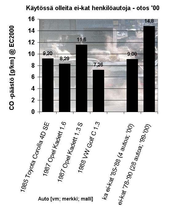 Auton keskimääräinen hiilidioksidipäästö