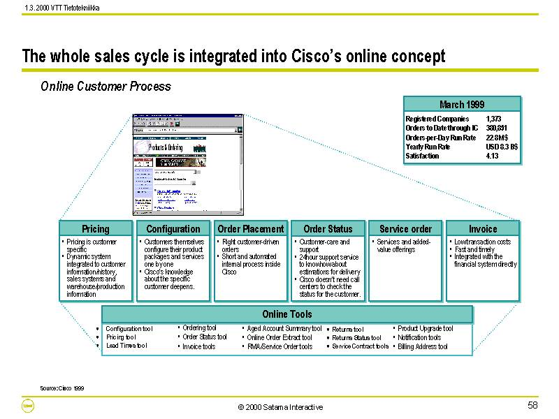 The whole sales cycle is integrated into Cisco's online concept
